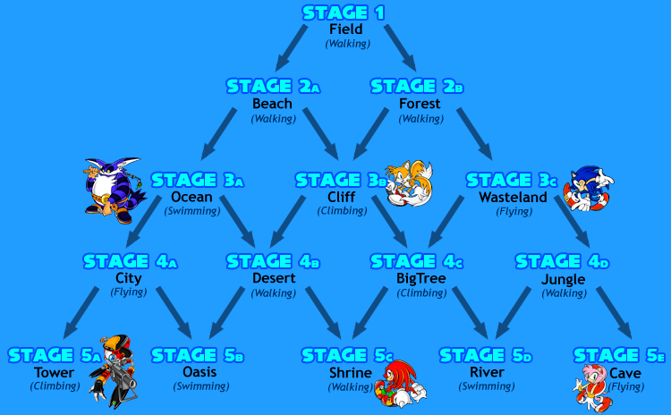 Chao Adventure route map